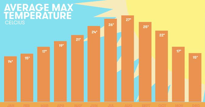 Average maximum temperatures in Ericeira per month