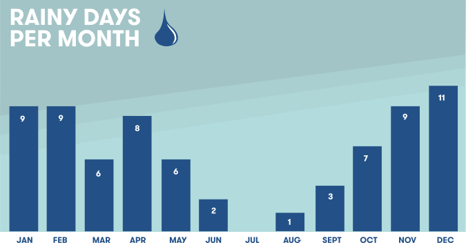 Average amount of rainy days per month in Ericeira