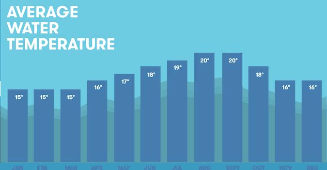 Average sea water temperature per month in Ericeira